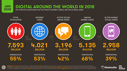 Digital around the world in 2018